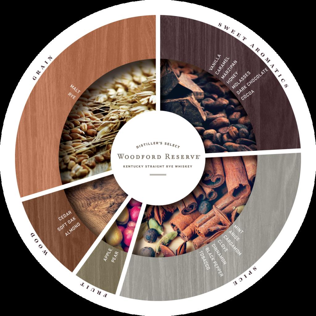 flavor-wheel_rye